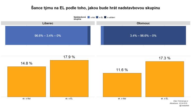 Šance na EL podle účasti v nadstavbové skupině
