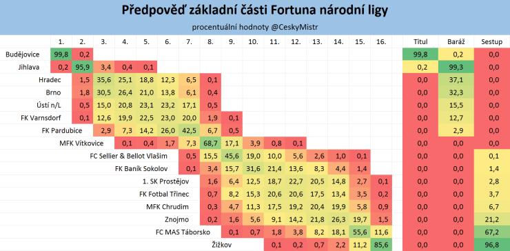 Předpověď základní části Fortuna ligy 5 kol před koncem