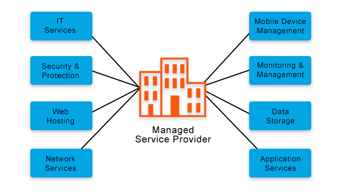 IT Security Managed Services