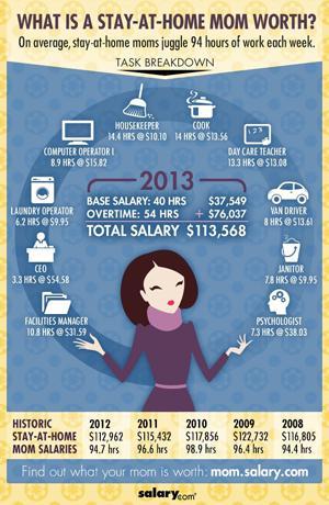 Salaire d'une maman au foyer