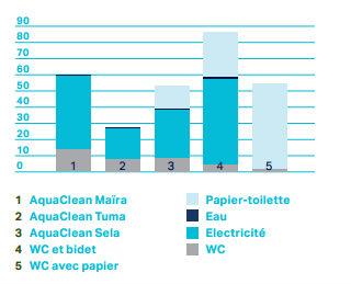 Impact écologique des WC lavants Geberit