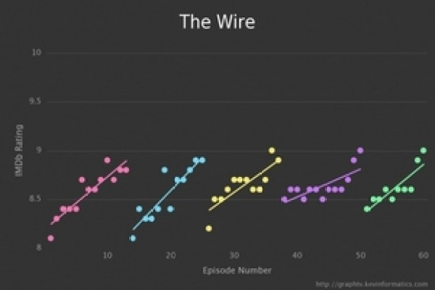 small_16.ratings-the_wire-