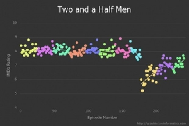small_6.ratings-two_and_a_half_men-