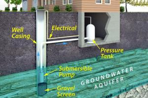 Submersible Well Pump Wiring Diagrams | LoveToKnow