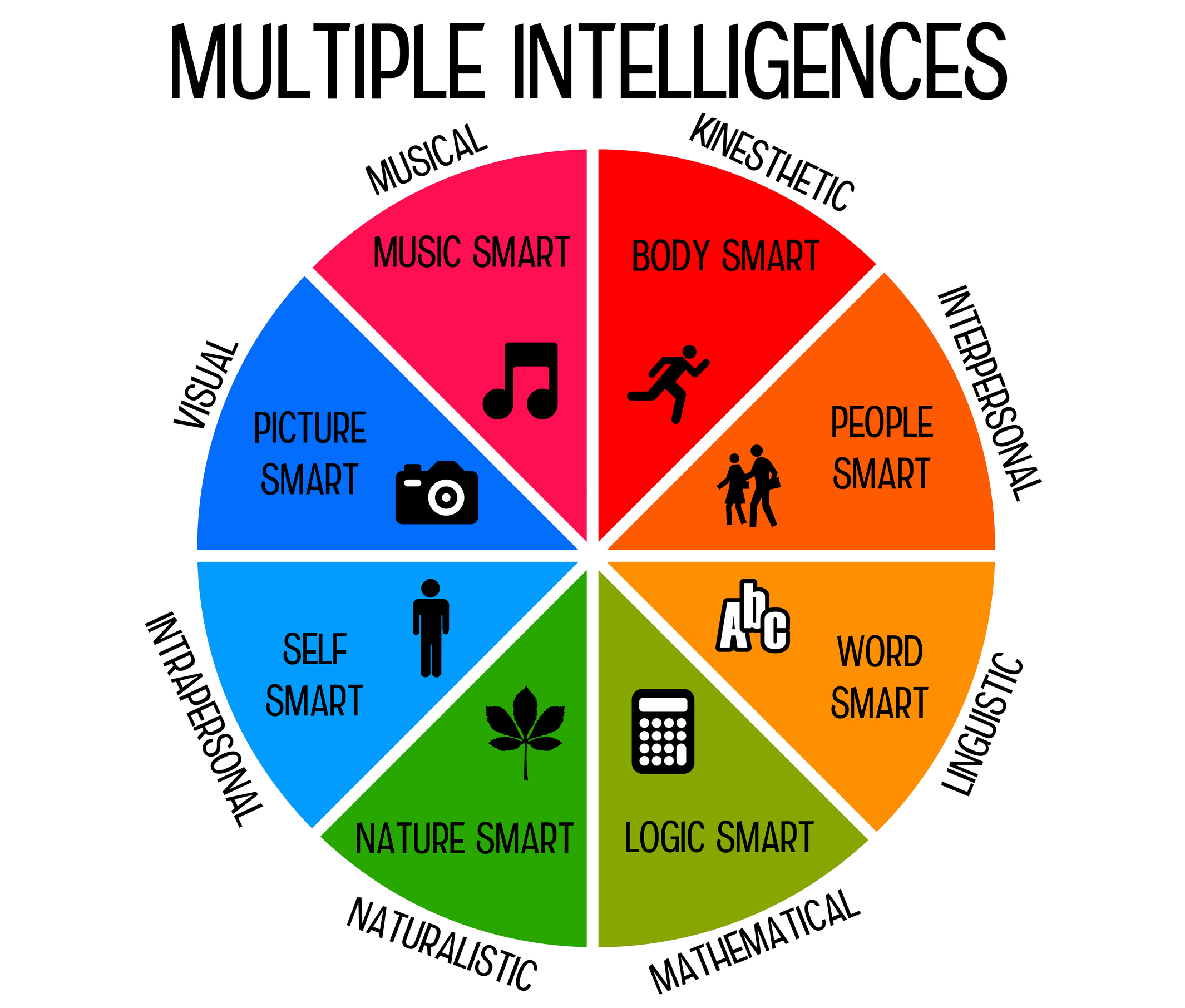 Multiple Intelligence Test For Children
