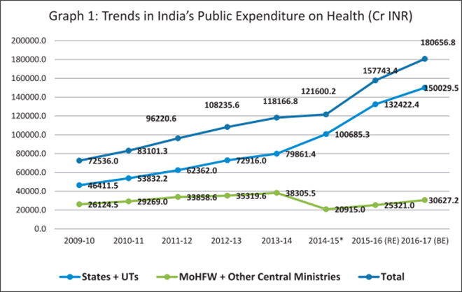 The road to universal health coverage samir saran expenditure by the centre includes central ministries such as ministry of health defence railways labour and employment science and technology malvernweather Choice Image
