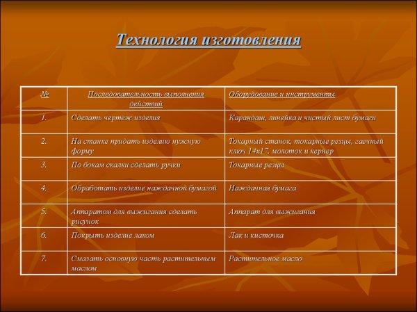 Проект по технологии «Скалка» (6 класс) - online presentation