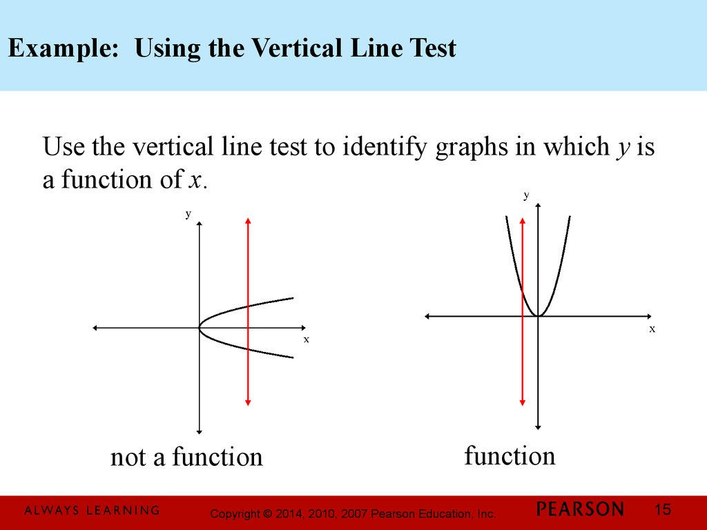 Basics Of Functions And Their Graphs