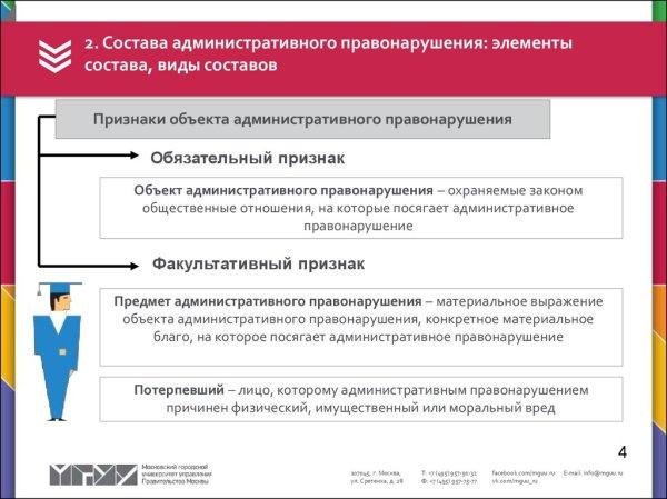Административное правонарушение и административная