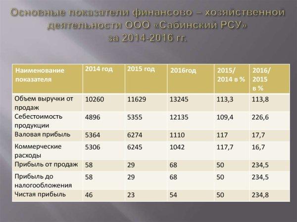 Учет расчетов с покупателями и заказчиками ООО «Сабинский ...