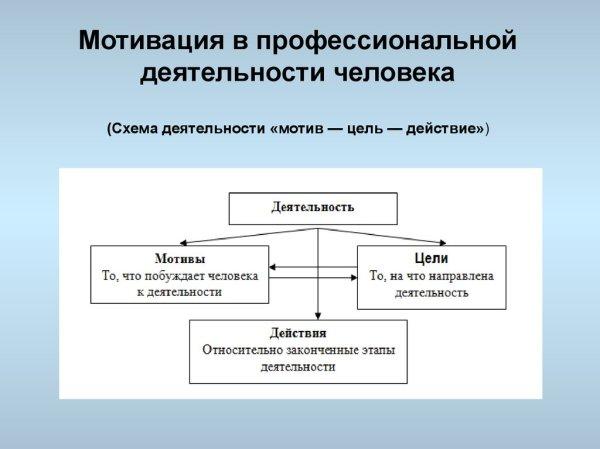 Личность и группа как субъект и объект управления ...