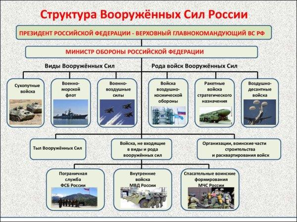 Виды Вооружённых Сил - online presentation