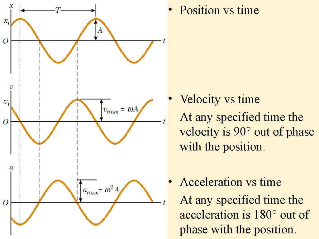 Oscillatory Motion The Simple Pendulum Lecture 1