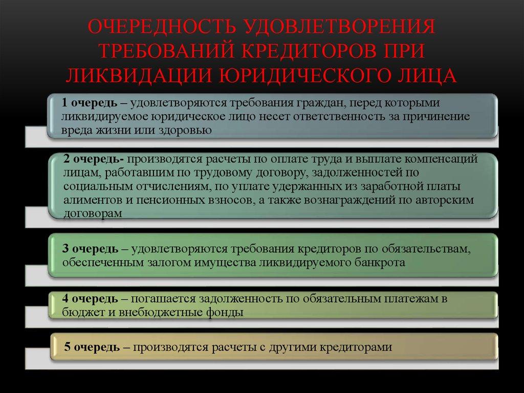 порядок удовлетворения требований кредиторов по банкротству