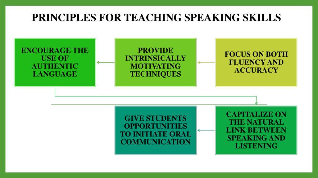 Types Communication Methods