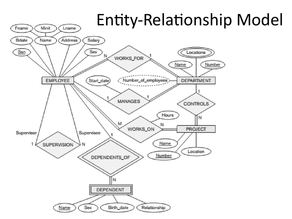 What Is Entity Relationship Diagram Erd