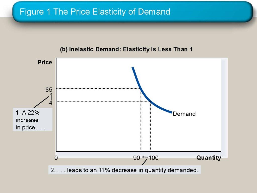 Elasticity And Its Applications The Elasticity Of Demand