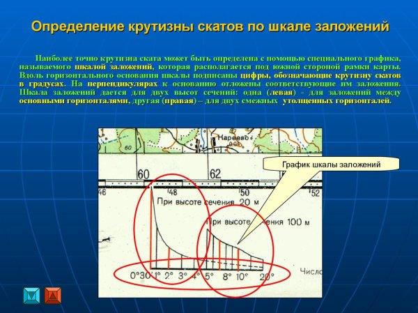 Геометрия земли и понятие проекции. Изображение земной ...
