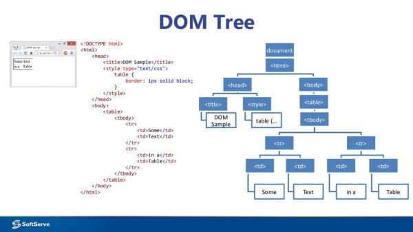 Module 7: Accessing DOM with JavaScript - презентация онлайн