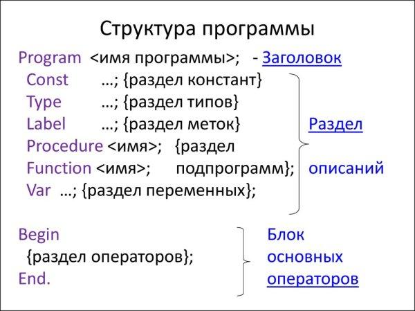 Структура программы на языке Паскаль 10 класс ...
