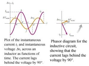 Alternating current (Lecture 3)  online presentation