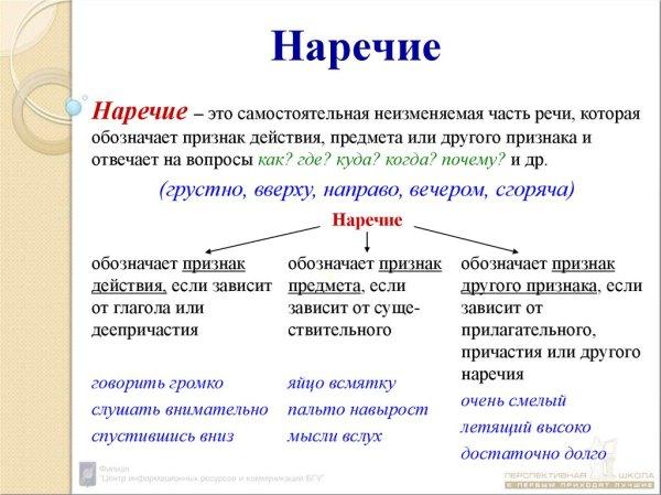 Часть речи: наречие - презентация онлайн