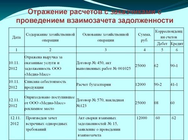 Учет расчетов с покупателями и заказчиками (на материалах ...