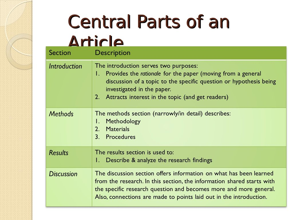 Writing Research Articles Imrd Format Overview