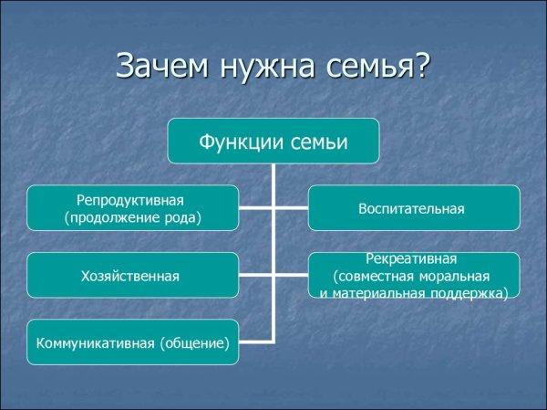 Семейное право. (Лекция 5) - презентация онлайн