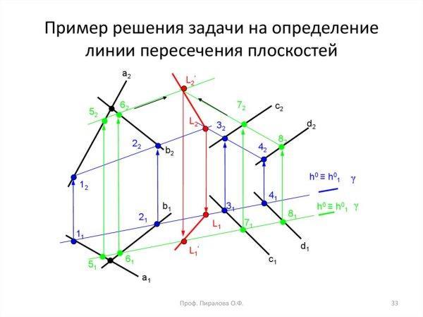 Позиционные задачи. Метод конкурирующих точек (Лекция 3 ...