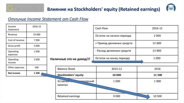 Связь трех отчетов На примерах отличия Income Statement