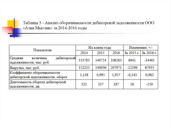 Учет и анализ расчетов с покупателями и заказчиками ...