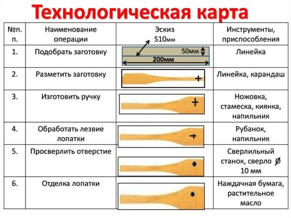 Учебный творческий проект по технологии. (5 класс ...