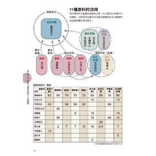 釉藥手作帖:只要依配方混合任誰都能簡單製作[93折]11100884685 | 蝦皮購物