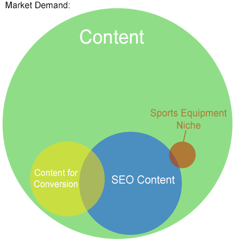 Venn Diagram of the Content Market
