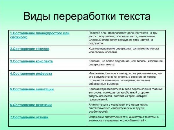 Виды переработки текста - презентация онлайн