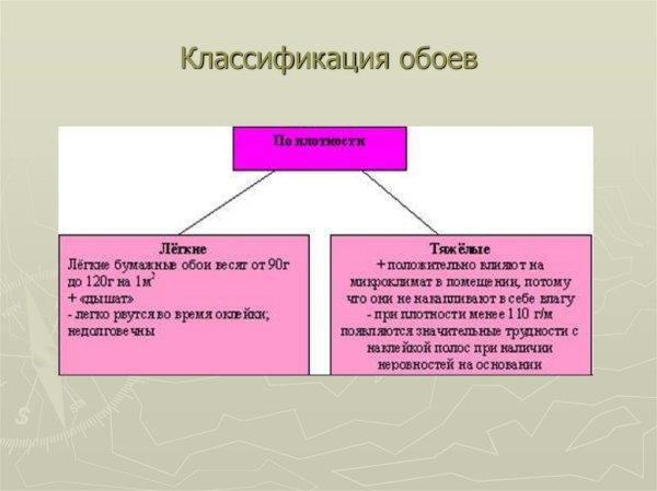 Основы технологии оклейки стен обоями - презентация онлайн