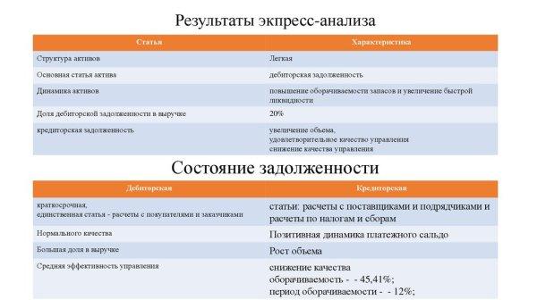 Бухгалтерский учет и анализ расчетов с покупателями и ...