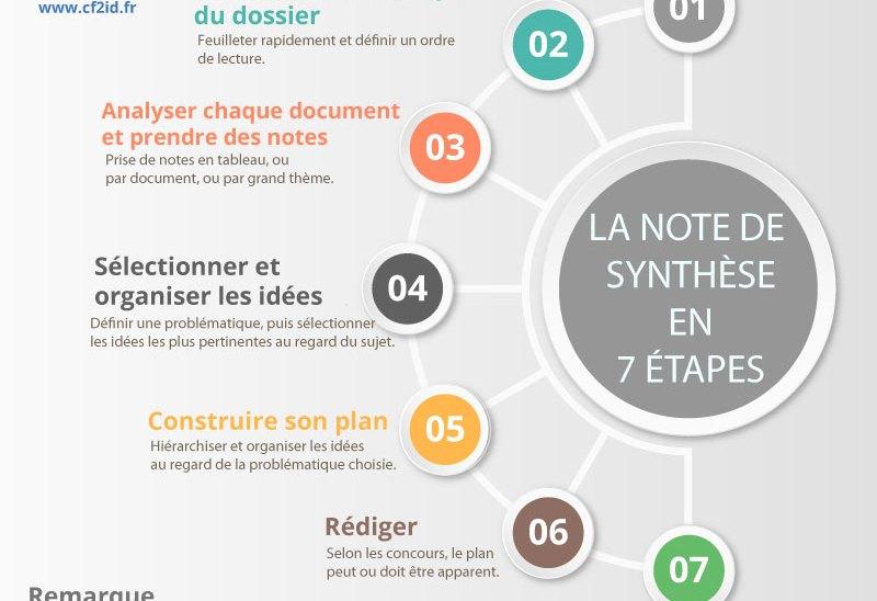 Les étapes méthodologiques de la note de synthèse
