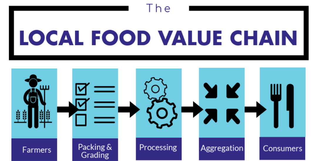 F2TvalueChain graphic