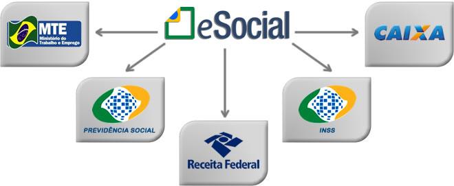Veja as obrigações trabalhistas a serem extintas com o eSocial