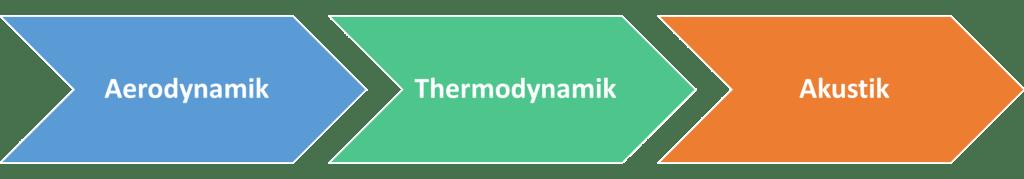 Aerodynamik Thermodynamik Akustik