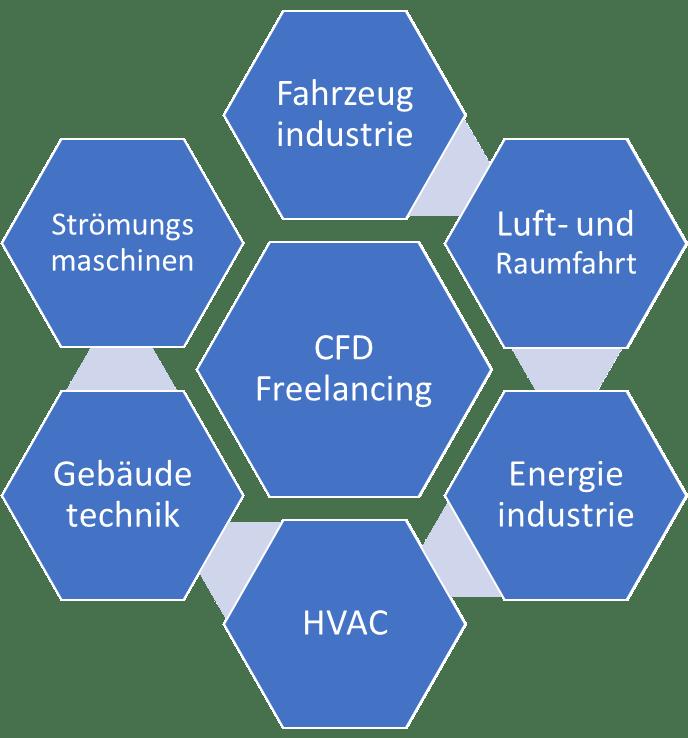 CFD für industrielle Anwendungen cfd simulation