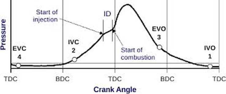 ANSYS Combustion Engines  Computational Fluid Dynamics is