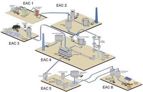 Divide the plant into energy allocation centers (EACs), as this diagram shows with a cement plant. Courtesy: Rockwell Automation