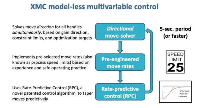 Model-less multivariable control (XMC) automates the way operating teams have always carried out multivariable constraint control and optimizaton manually. Notably, this method does not require detailed models or embedded optimizers. XMC uses patented rate-predictive control (RPC) internally. Courtesy: APC Performance LLC