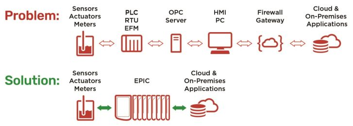 Figure 1: Older architectures for mobile access present problems, but newer implementations provide greatly simplified solutions. Courtesy: Opto 22