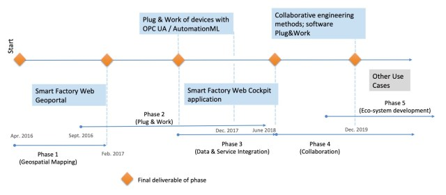 Figure 3: Timeline of the Smart Factory Web Testbed extends through eco-system development. Courtesy: Industrial Internet Consortium, Fraunhofer IOSB and KETI