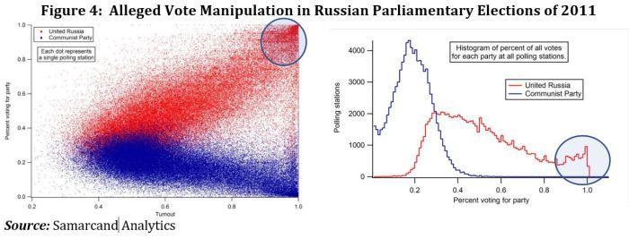 Vote Fraud Fig 4