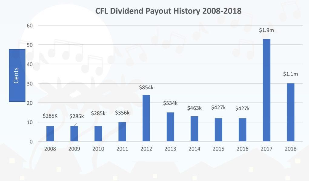 CFL-Dividend-History